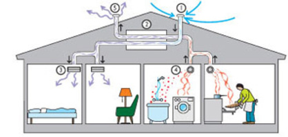 ventilatie cu recuperare de caldura casa in care se gateste