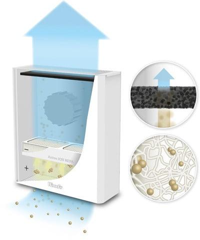 purificator aer woods 900, metoda de filtrare cu filtru active ion hepa