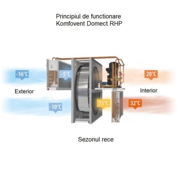 principiul de functionare recuperator caldura komkovent Domekt RHP in sezonul rece