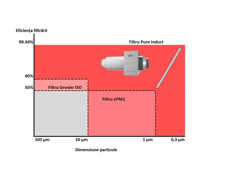 filtru electrostatic grafic eficienta filtrarii