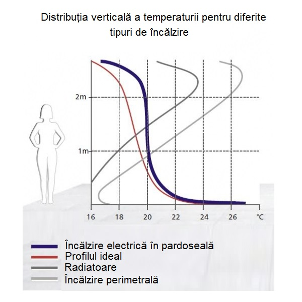 incalzire in pardoseala grafic distributie temparatura