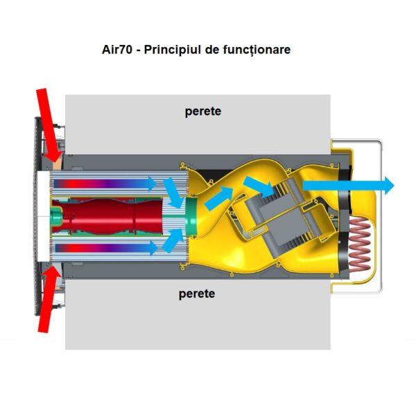 ventilatia descentralizata air70 principiul de funcționare aer extras