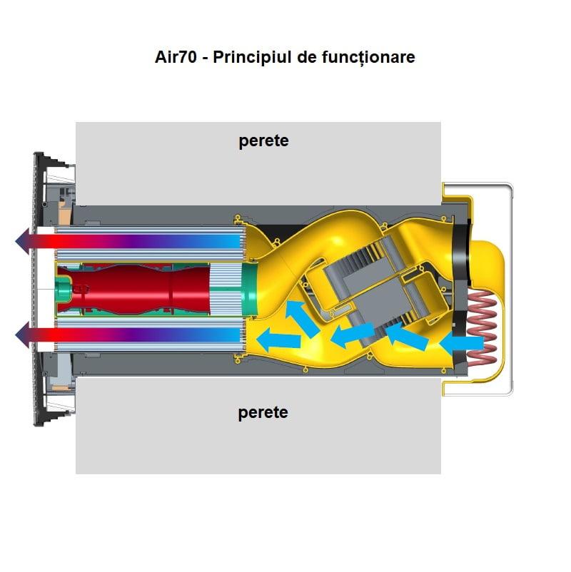 ventilatia descentralizata air70 principiul de funcționare